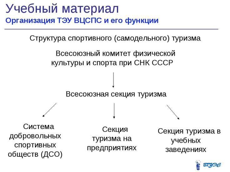 Учебный материал Организация ТЭУ ВЦСПС и его функции * Всесоюзный комитет физ...