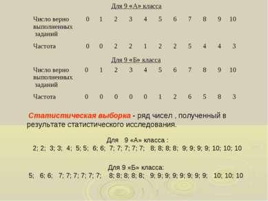 Для 9 «А» класса Для 9 «Б» класса Для 9 «А» класса : 2; 2; 3; 3; 4; 5; 5; 6; ...