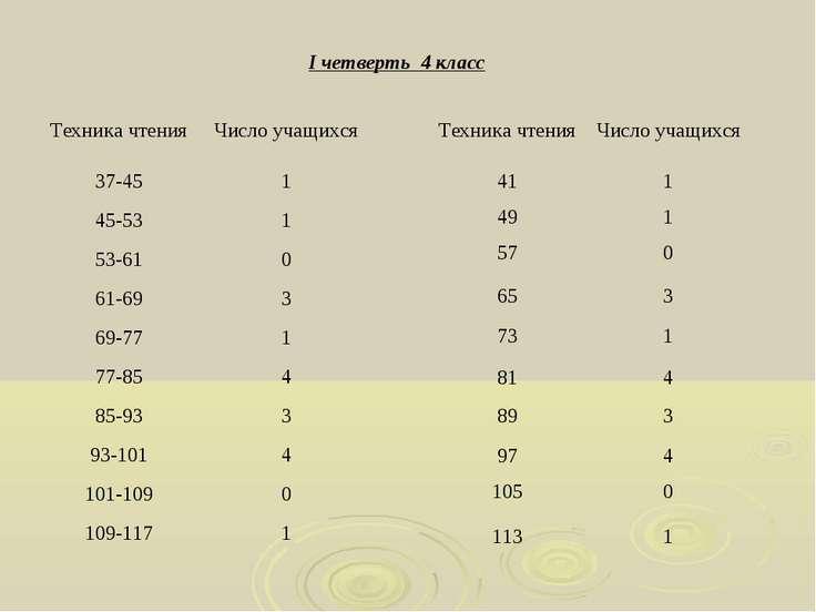 I четверть 4 класс Техника чтения Число учащихся 37-45 1 45-53 1 53-61 0 61-6...