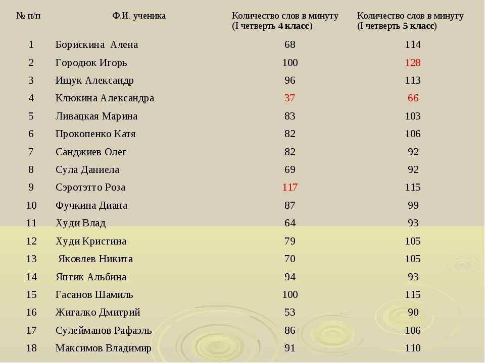 № п/п Ф.И. ученика Количество слов в минуту (I четверть 4 класс) Количество с...