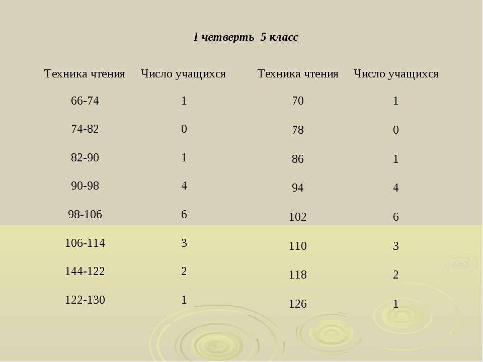 I четверть 5 класс Техника чтения Число учащихся 70 1 78 0 86 1 94 4 102 6 11...