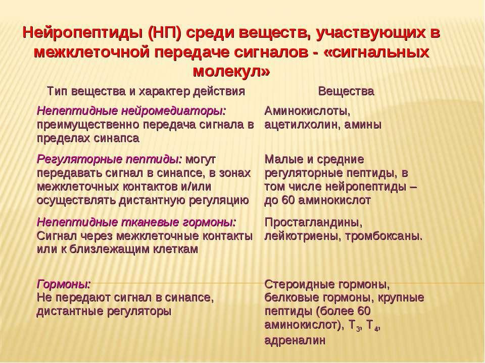 Дневное отделение фармацевтического факультета Нейропептиды (НП) среди вещест...