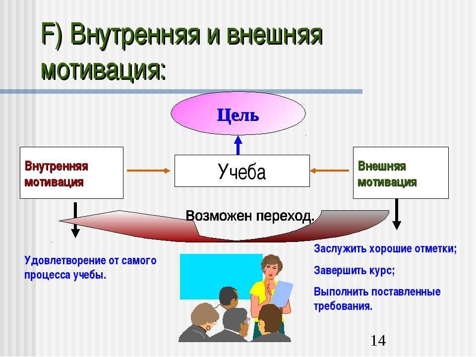 F) Внутренняя и внешняя мотивация: Цель Учеба Внутренняя мотивация Внешняя мо...