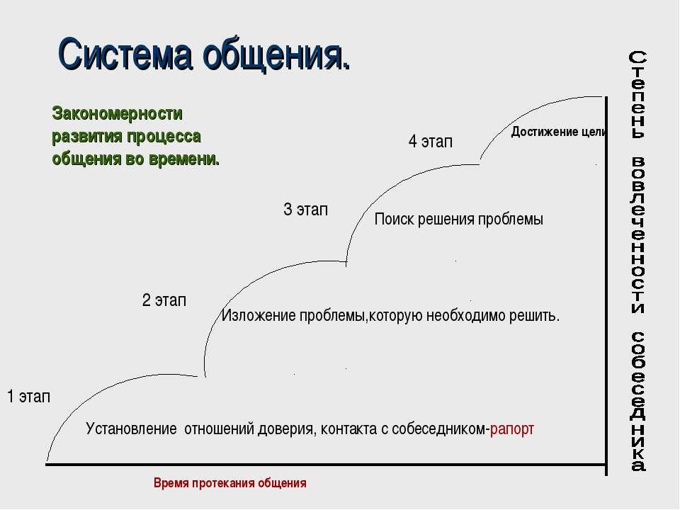 Система общения. 1 этап Время протекания общения
