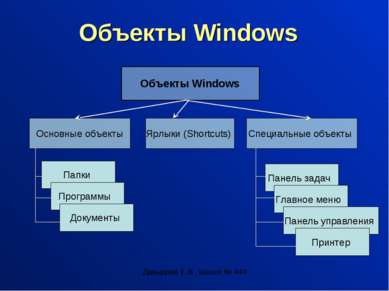 Давыдова Е.В., школа № 444 Объекты Windows Объекты Windows Основные объекты Я...