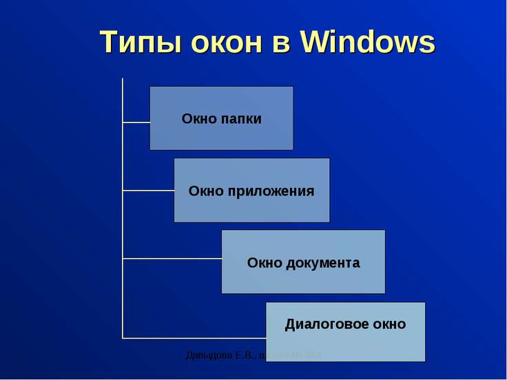 Давыдова Е.В., школа № 444 Типы окон в Windows Окно папки Окно приложения Окн...