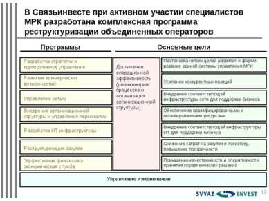 * В Связьинвесте при активном участии специалистов МРК разработана комплексна...