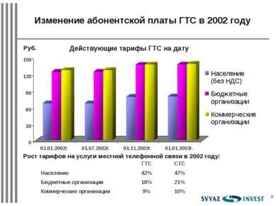 * Изменение абонентской платы ГТС в 2002 году Руб. Действующие тарифы ГТС на ...