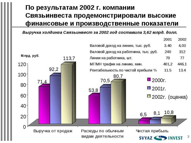 * Млрд. руб. Выручка холдинга Связьинвест за 2002 год составила 3,62 млрд. до...