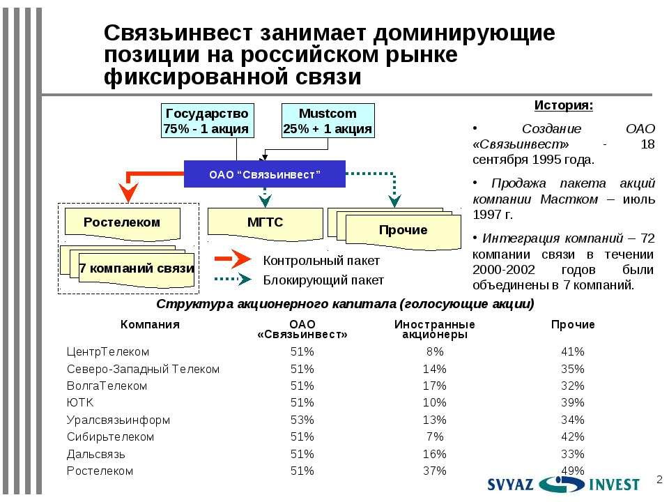 * Связьинвест занимает доминирующие позиции на российском рынке фиксированной...