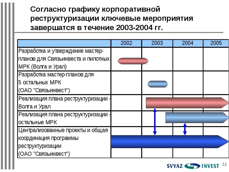 * Согласно графику корпоративной реструктуризации ключевые мероприятия заверш...