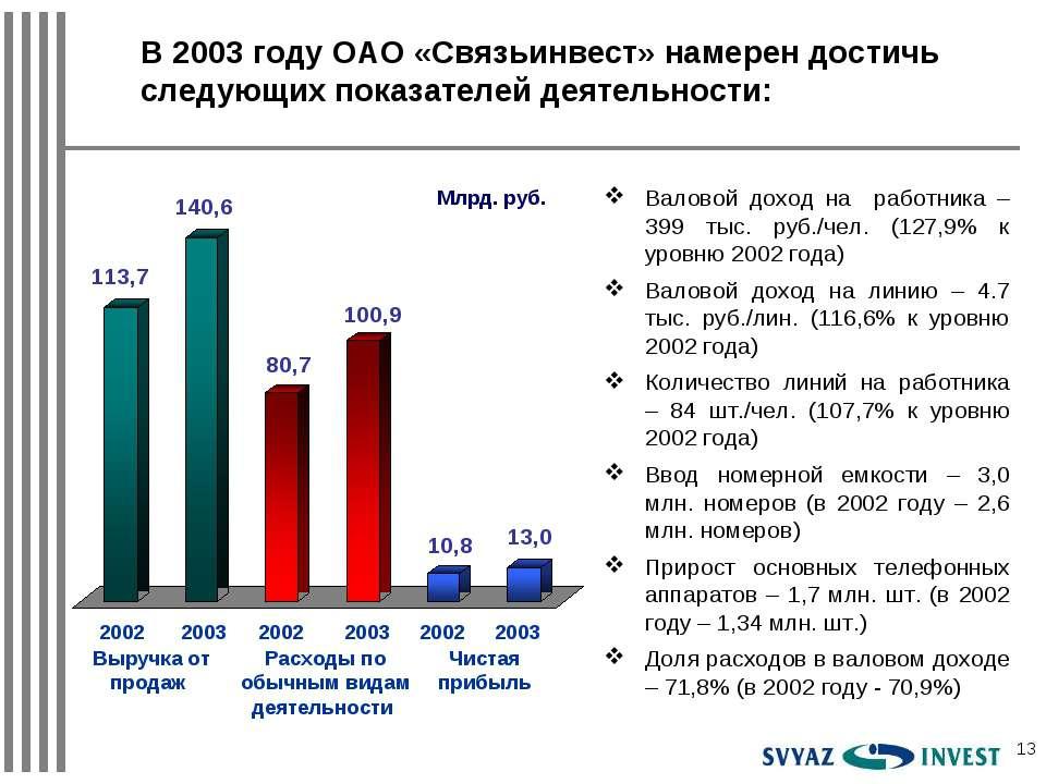 * Валовой доход на работника – 399 тыс. руб./чел. (127,9% к уровню 2002 года)...