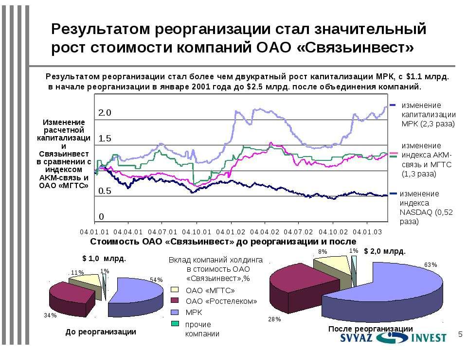 * Результатом реорганизации стал более чем двукратный рост капитализации МРК,...
