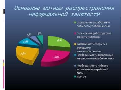 Основные мотивы распространения неформальной занятости