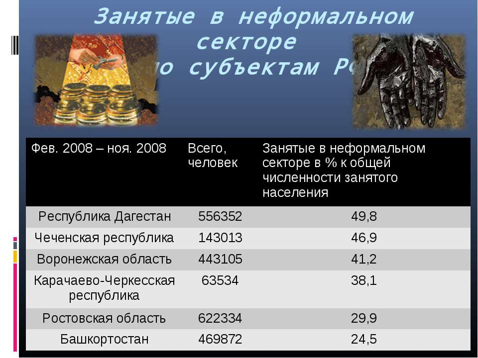 Занятые в неформальном секторе по субъектам РФ Фев. 2008 – ноя. 2008 Всего, ч...