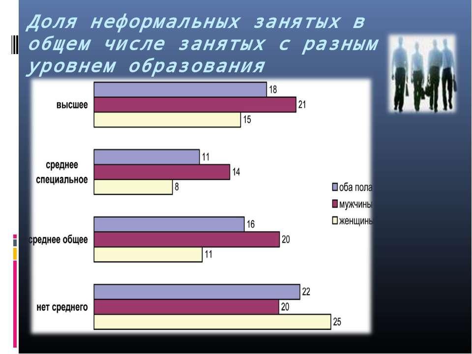 Доля неформальных занятых в общем числе занятых с разным уровнем образования