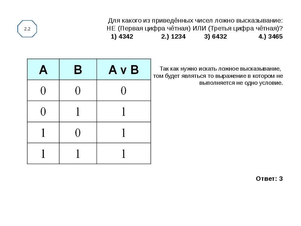 Для какого из приведённых чисел ложно высказывание: НЕ (Первая цифра чётная) ...
