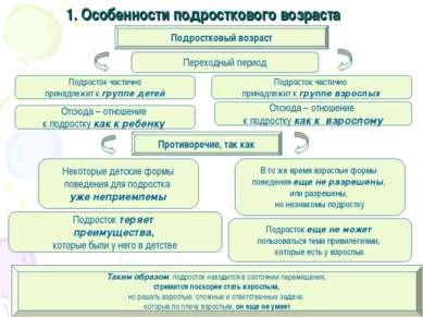1. Особенности подросткового возраста Подростковый возраст Переходный период ...