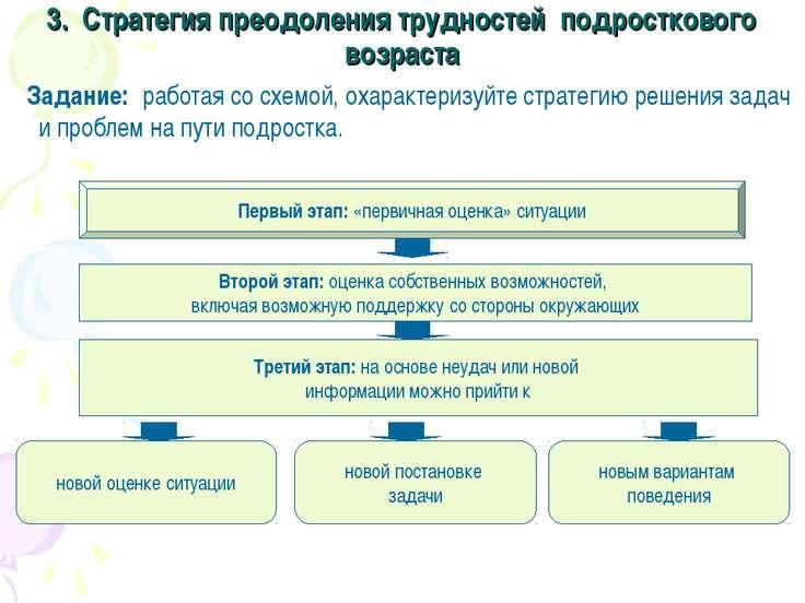 3. Стратегия преодоления трудностей подросткового возраста Задание: работая с...