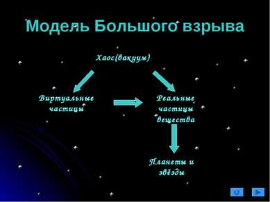 Модель Большого взрыва Хаос(вакуум) Виртуальные частицы Реальные частицы веще...