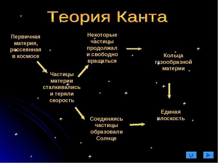 Частицы материи сталкивались и теряли скорость Соединяясь частицы образовали ...