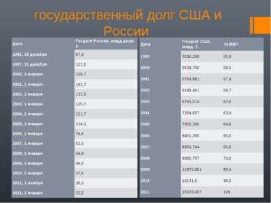 государственный долг США и России Дата Госдолг России, млрд долл. $ 1991, 25 ...