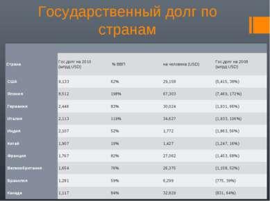 Государственный долг по странам Страна Гос.долг на 2010 (млрд USD) % ВВП на ...