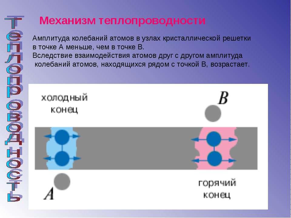 Механизм теплопроводности Амплитуда колебаний атомов в узлах кристаллической ...