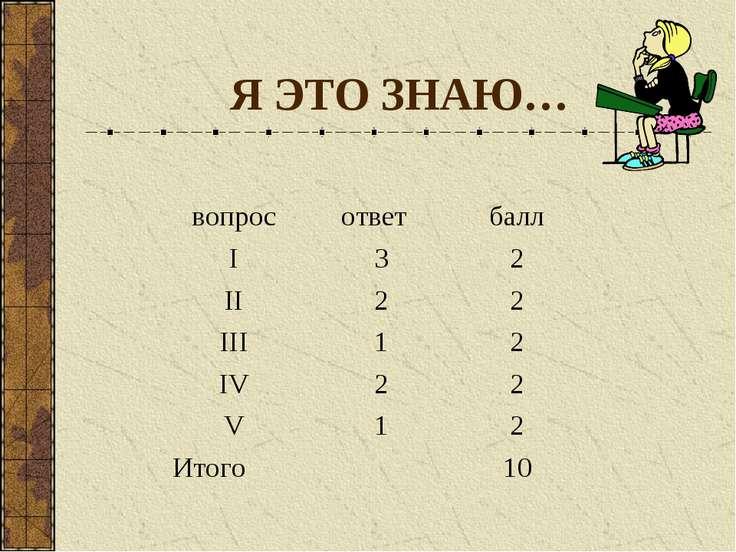 Я ЭТО ЗНАЮ… вопрос ответ балл I 3 2 II 2 2 III 1 2 IV 2 2 V 1 2 Итого 10