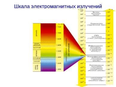 Шкала электромагнитных излучений