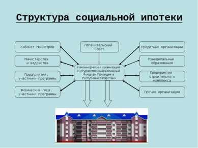 Структура социальной ипотеки Попечительский Совет Кабинет Министров Некоммерч...