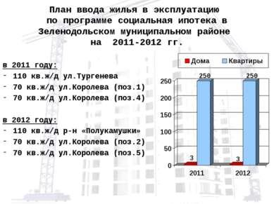 План ввода жилья в эксплуатацию по программе социальная ипотека в Зеленодольс...