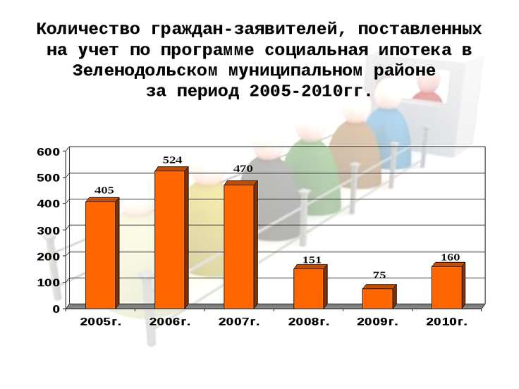 Количество граждан-заявителей, поставленных на учет по программе социальная и...