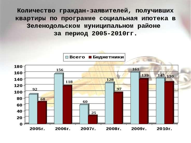 Количество граждан-заявителей, получивших квартиры по программе социальная ип...