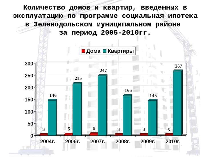Количество домов и квартир, введенных в эксплуатацию по программе социальная ...