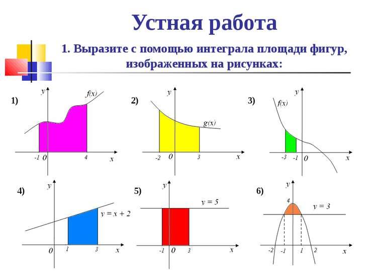 Устная работа 1. Выразите с помощью интеграла площади фигур, изображенных на ...