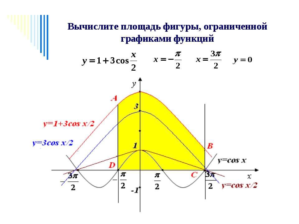 Вычислите площадь фигуры, ограниченной графиками функций