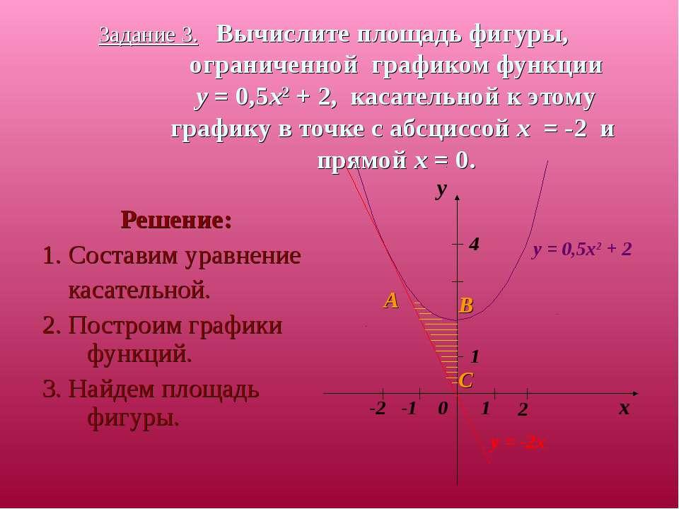 Задание 3. Вычислите площадь фигуры, ограниченной графиком функции y = 0,5x2 ...