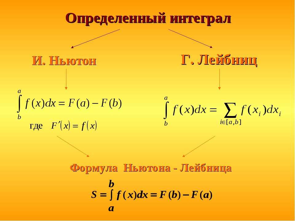 Определенный интеграл И. Ньютон Г. Лейбниц где Формула Ньютона - Лейбница