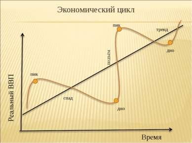 Экономический цикл пик пик Время дно дно спад тренд