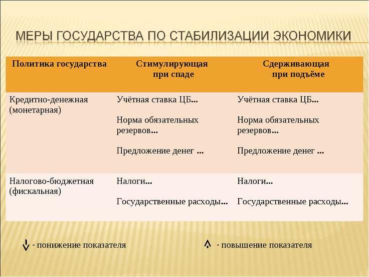 - понижение показателя - повышение показателя Политика государства Стимулирую...