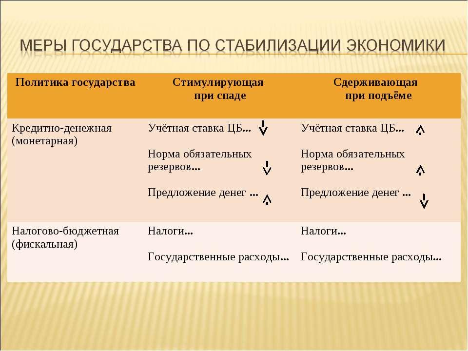 Политика государства Стимулирующая при спаде Сдерживающая при подъёме Кредитн...