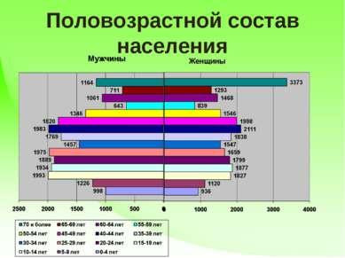 Половозрастной состав населения