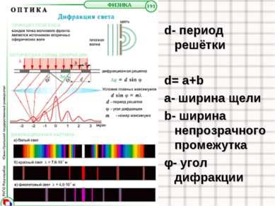 d- период решётки d= a+b a- ширина щели b- ширина непрозрачного промежутка φ-...