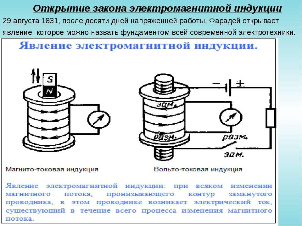 Открытие закона электромагнитной индукции 29 августа 1831, после десяти дней ...
