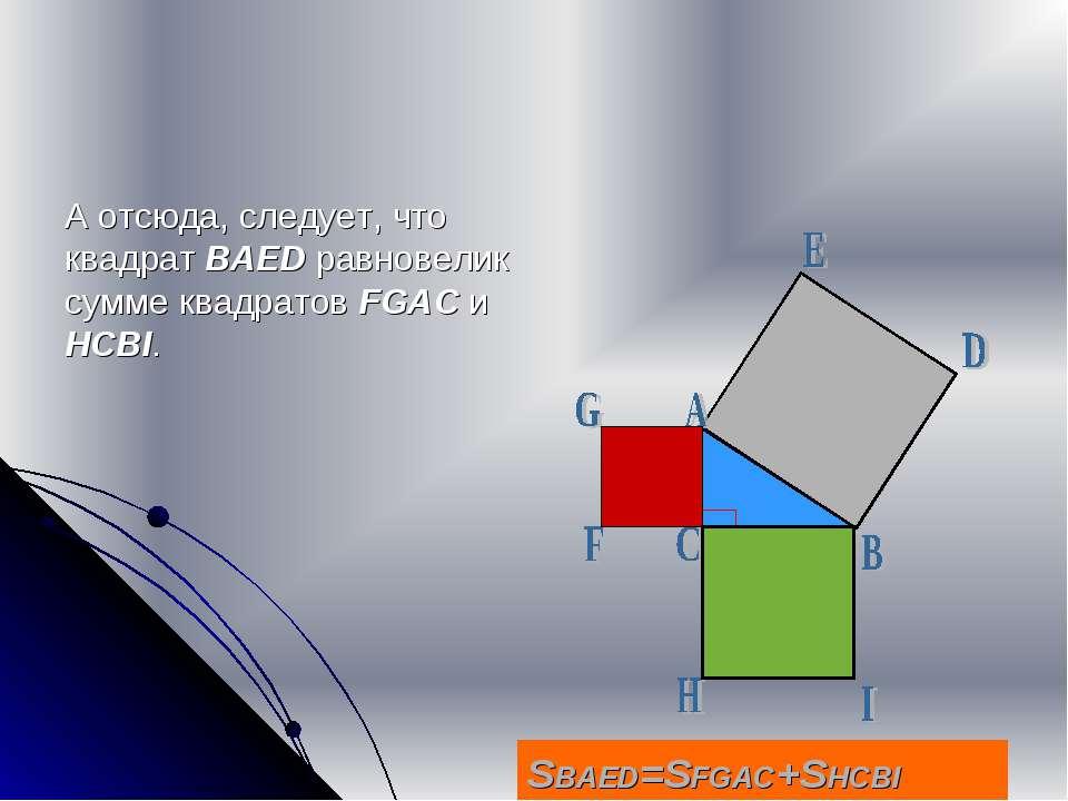 А отсюда, следует, что квадрат BAED равновелик сумме квадратов FGAC и HCBI. S...