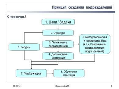 * Левинский А.М. * Принцип создания подразделений С чего начать? 1. Цели / За...