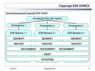 * Левинский А.М. * Структура БЭК-ОФИСА Централизованный (единый) БЭК-ОФИС Рук...