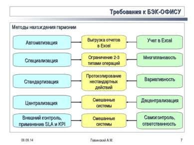 * Левинский А.М. * Требования к БЭК-ОФИСУ Методы нахождения гармонии Автомати...