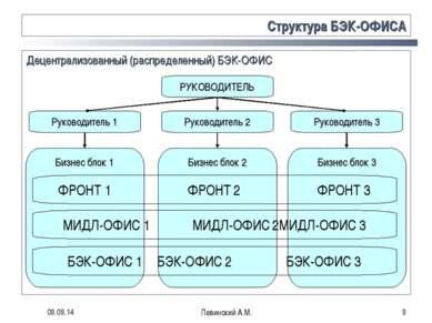 * Левинский А.М. * Структура БЭК-ОФИСА Децентрализованный (распределенный) БЭ...